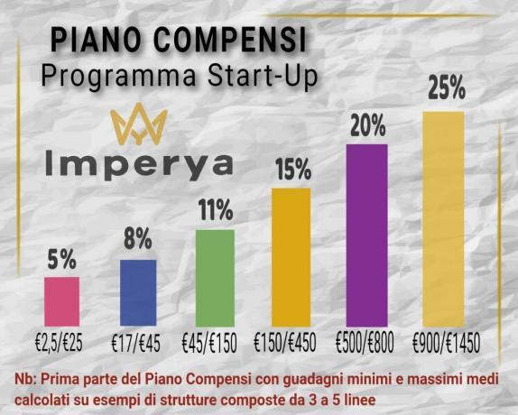 Piano Compensi e Provviggioni IMPERYA-NETWORK-MARKETING