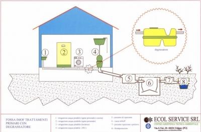 Trattamento prima pioggia - trattamento acqua di p
