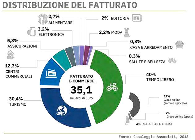 Grafico Ecommerce Italia per settore