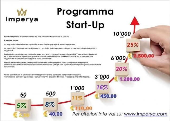 IMPERYA START UP del 2020: Network-Marketing Piano-Guadagni