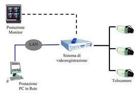 sistemi-di-videosorveglianza-telecamere-e-microspie-in-umbria