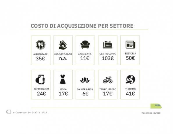 Costo Acquisizione Cliente Ecommerce per Settore-Merceologico