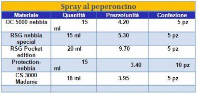 Prezzi Spray al peperoncino per autodifesa