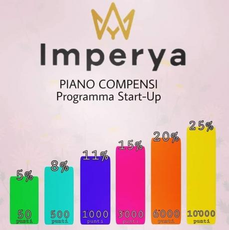 IMPERYA Network Marketing: Piano Guadagno-Compensi
