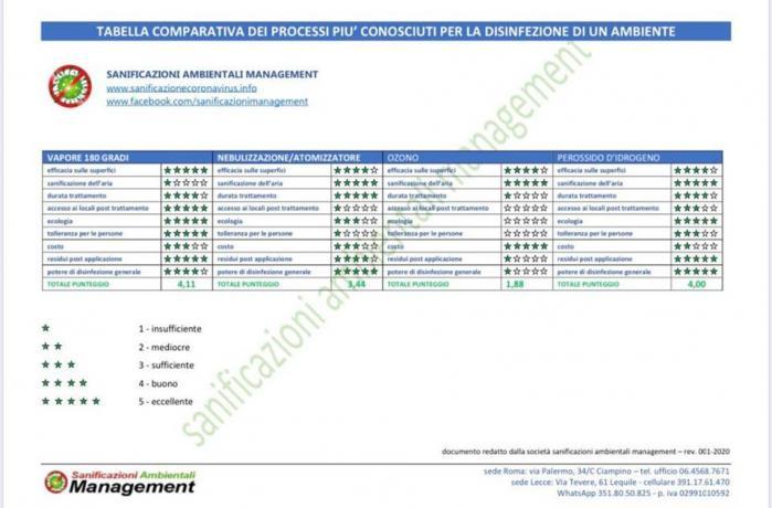 Tabella comparativa metodi SANIFICAZIONI ANTI-CORONAVIRUS