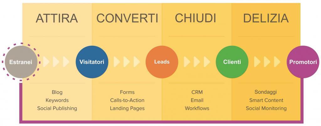 Inbound Marketing: come attirare nuovi clienti