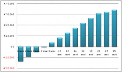 impianti fotovoltaici, pannelli solari costo zero