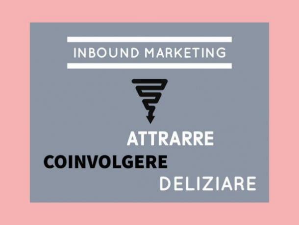 Inbound Marketing: Attrarre-clienti Coinvolgere-Clienti  Deliziare-Clienti