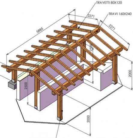 tettoie in legno da giardino progetto e fornitura