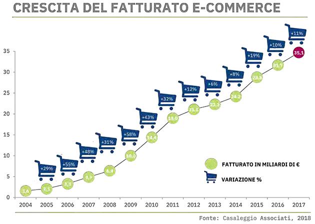Grafico crescita Fatturato Ecommerce in Italia