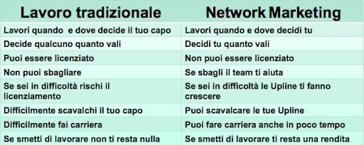 IMPERYA: differenza tra Lavoro-Tradizionale e NETWORK-MARKETING