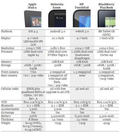 Ipad 2 a confronto con altri tablet