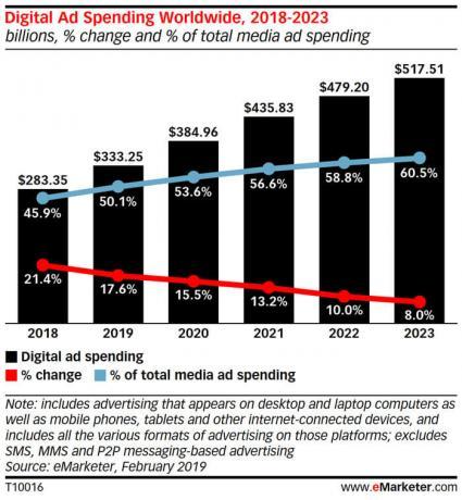Grafico della Spesa in Pubblicita digitale in Italia