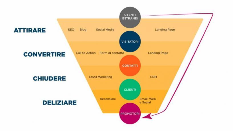 Inbound Marketing: cosa è, come farlo?