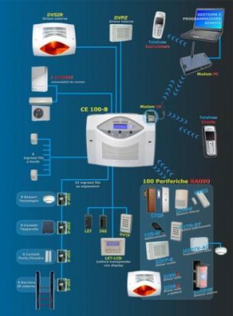 Impianto antifurto per casa privata allarme antifurto - Antifurti per casa ...